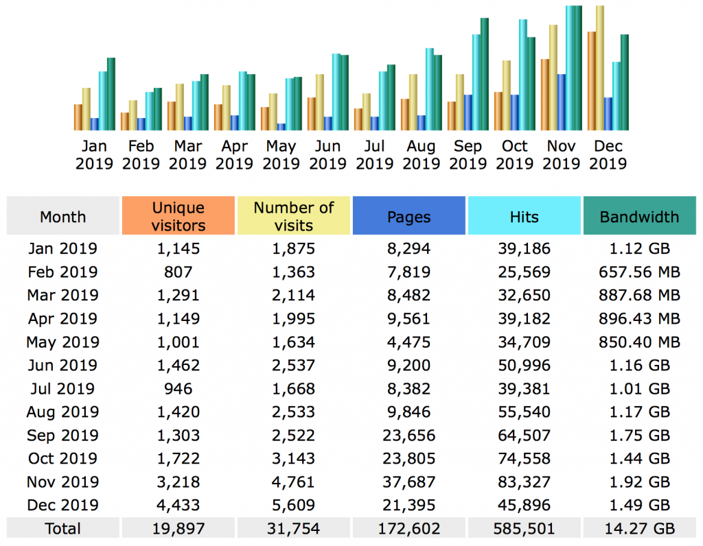2019 - statistieken